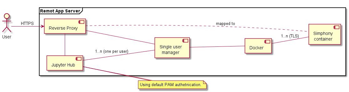 Design — Simphony-remote 2 1 0 dev0 documentation